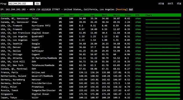 网站测速和路由节点跟踪工具:ping.pe
