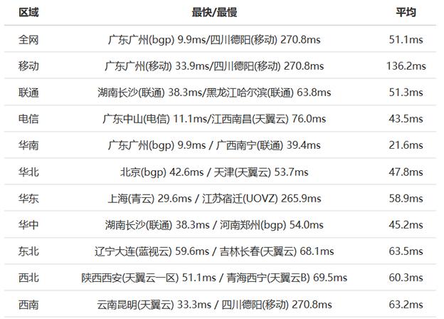 DIYVM香港服务器速度