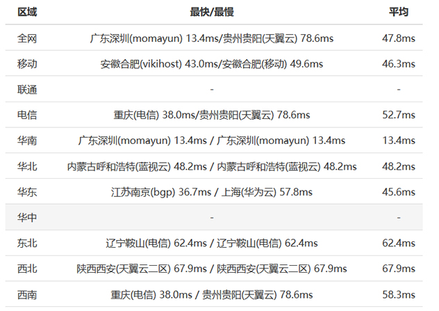 GigsGigsCloud香港和新加坡直连线路测速