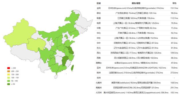 日本VPS主机速度PING测试