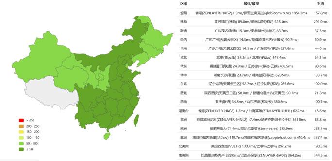搬瓦工香港机房(CN2 GIA)速度和性能体验 难得1Gbps带宽香港VPS